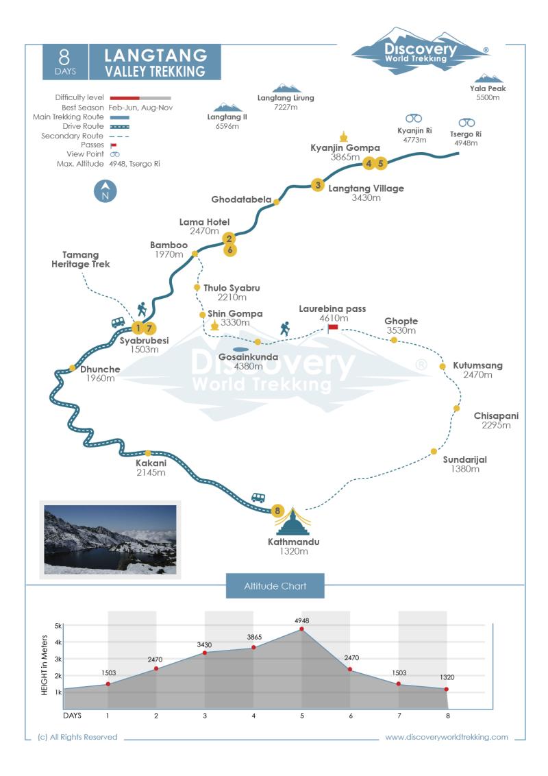 Langtang-valley-trek map1